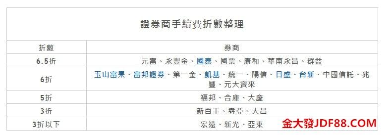 台灣卷商手續費折扣比較